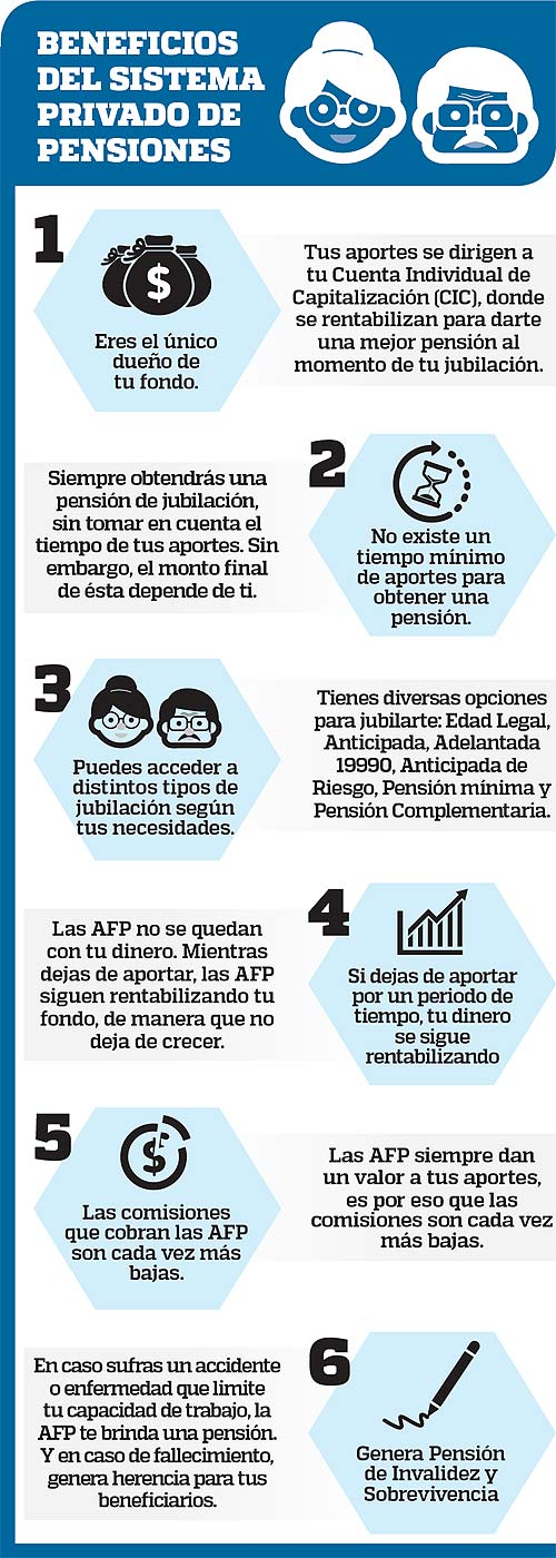 Beneficios del Sistema Privado de Pensiones