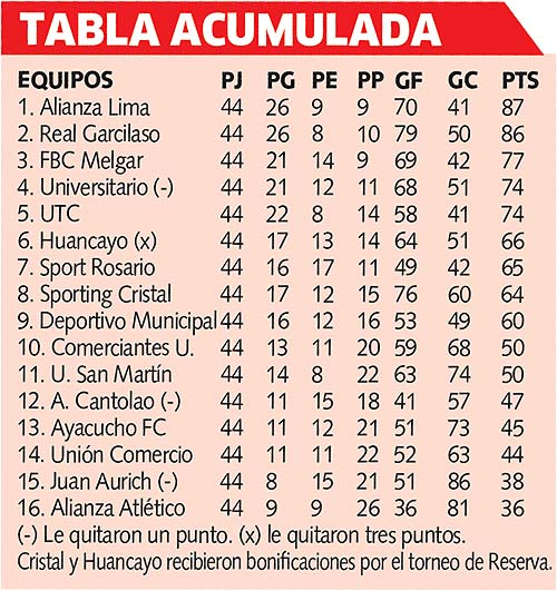 Tabla acumulada torneo local