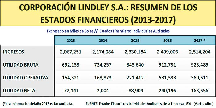 Estados Financieros Lindley S.A.