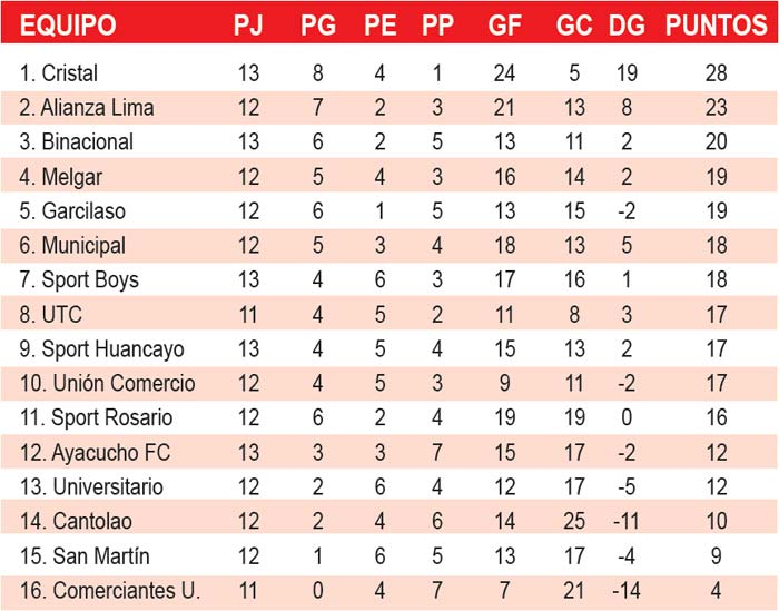 Tabla de posiciones torneo local
