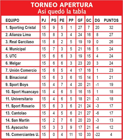 Tabla de posiciones torneo local - apertura