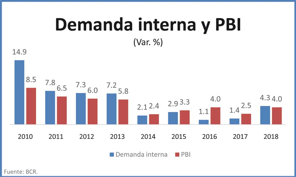 Demanda interna y PBI
