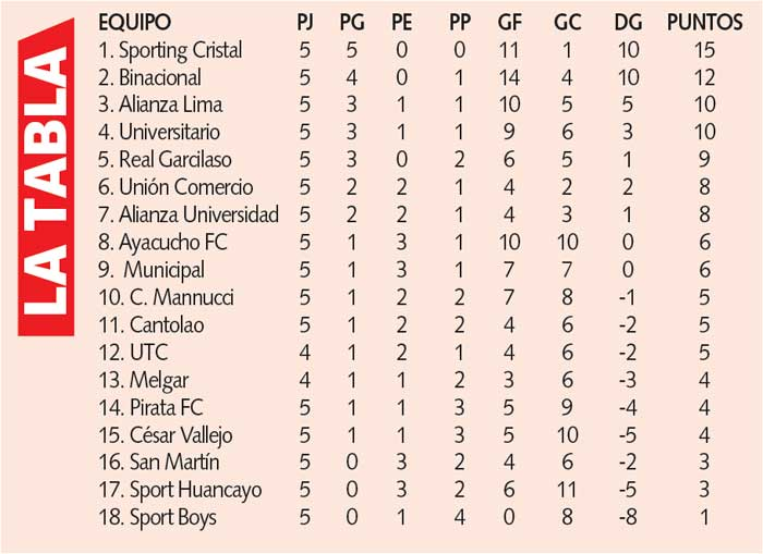 Tabla de posicioens torneo local