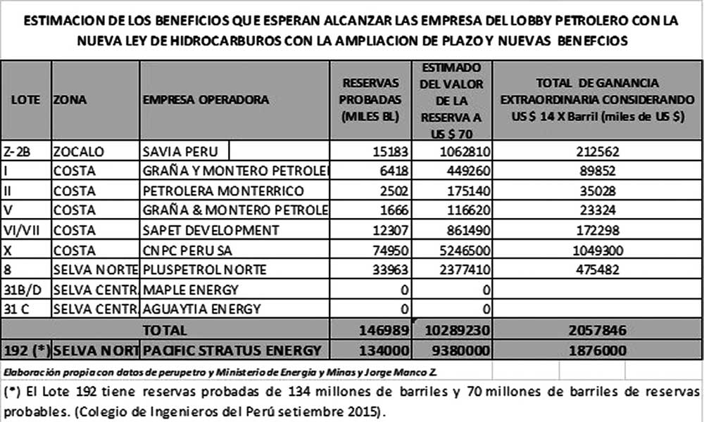 Estimación de beneficios