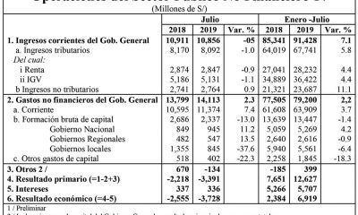 Operaciones del Sector Público no financiero
