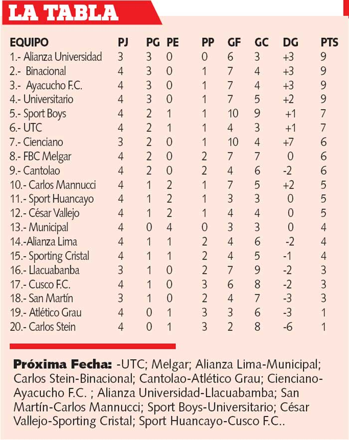 Tabla de posiciones del torneo local